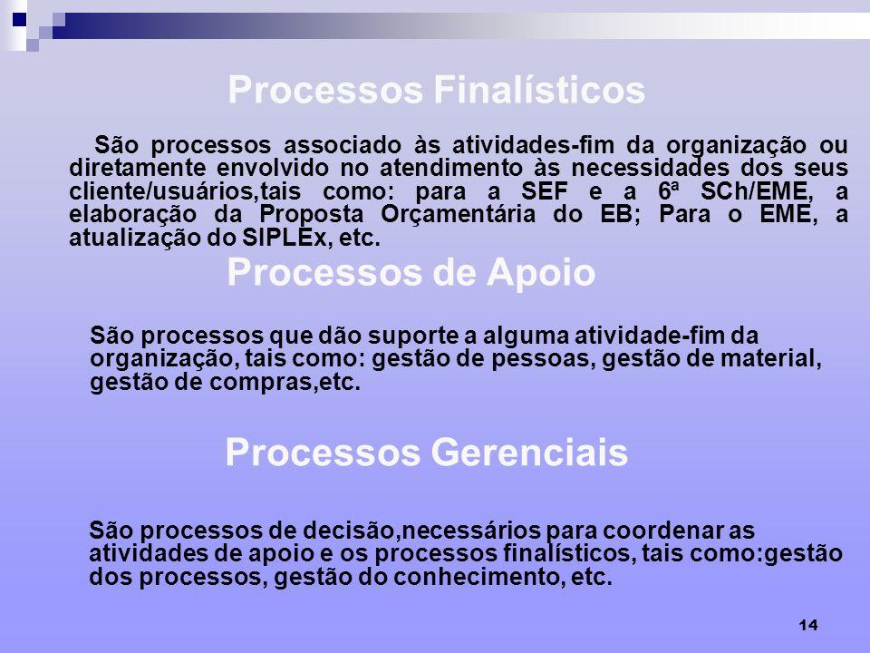 14 Processos Finalísticos São processos associado às atividades-fim da organização ou diretamente envolvido no atendimento às necessidades dos seus cl