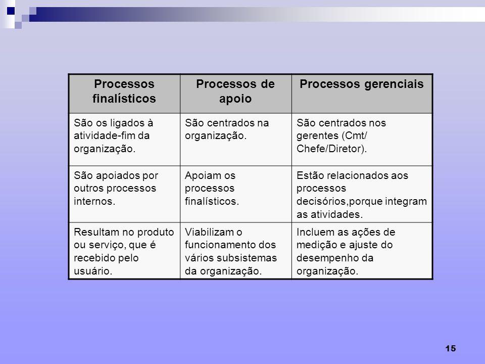 15 Processos finalísticos Processos de apoio Processos gerenciais São os ligados à atividade-fim da organização. São centrados na organização. São cen
