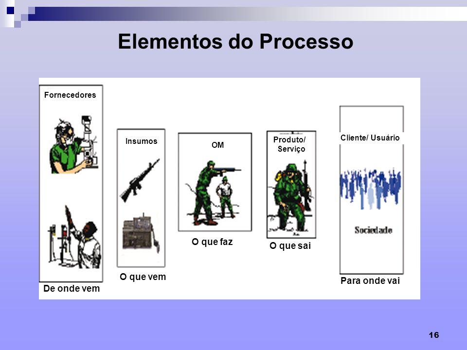 16 F Fornecedores Insumos OM Produto/ Serviço Cliente/ Usuário Elementos do Processo De onde vem O que vem O que faz O que sai Para onde vai