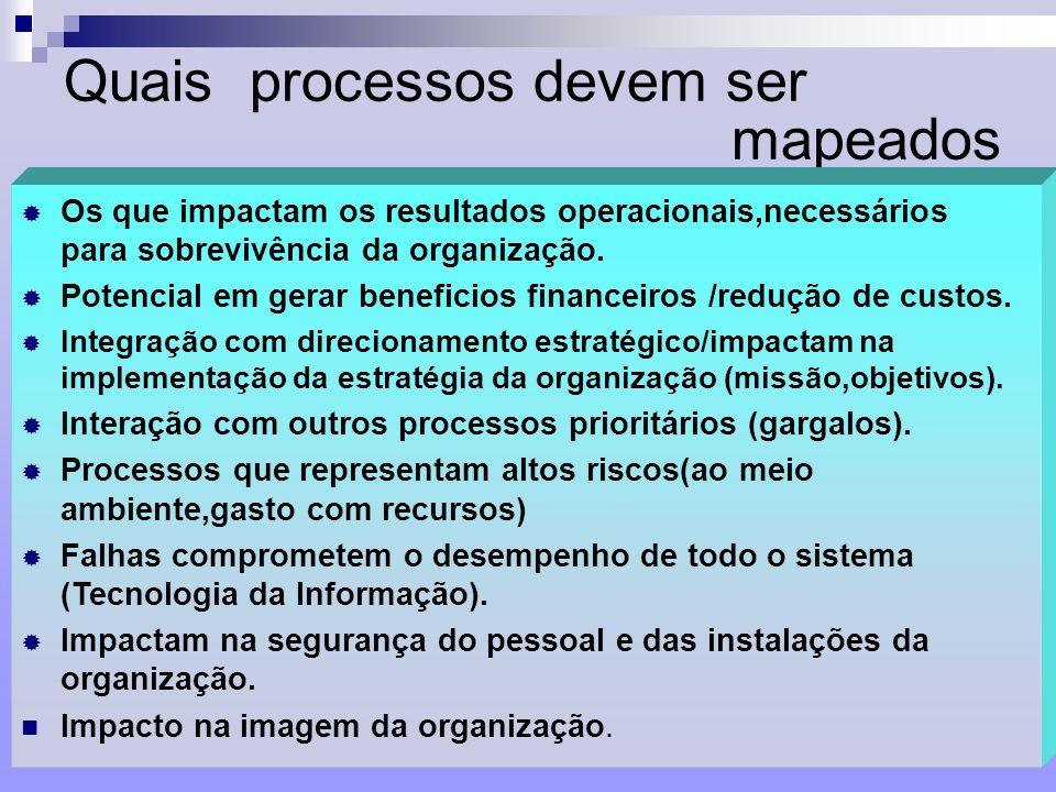 22 Quais processos devem ser mapeados Os que impactam os resultados operacionais,necessários para sobrevivência da organização. Potencial em gerar ben