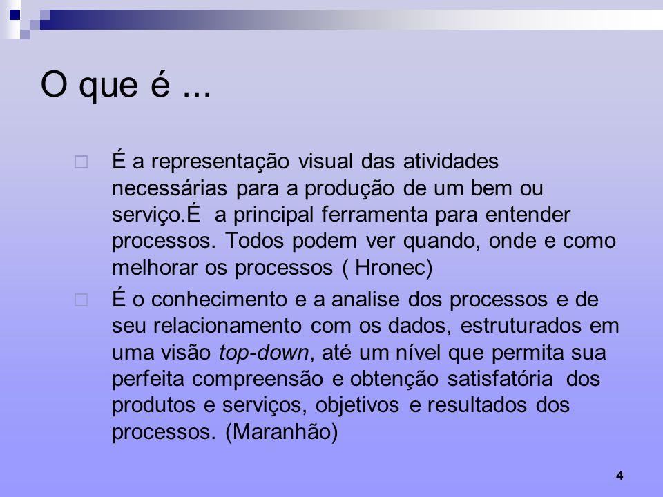 4 O que é... É a representação visual das atividades necessárias para a produção de um bem ou serviço.É a principal ferramenta para entender processos