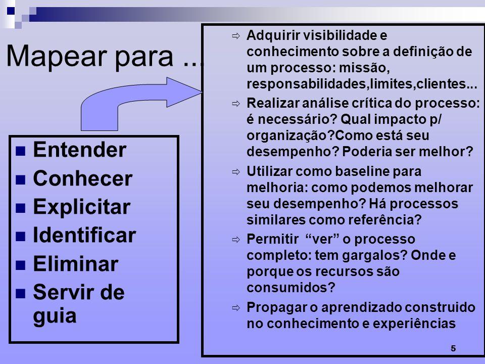 5 Mapear para... Adquirir visibilidade e conhecimento sobre a definição de um processo: missão, responsabilidades,limites,clientes... Realizar análise