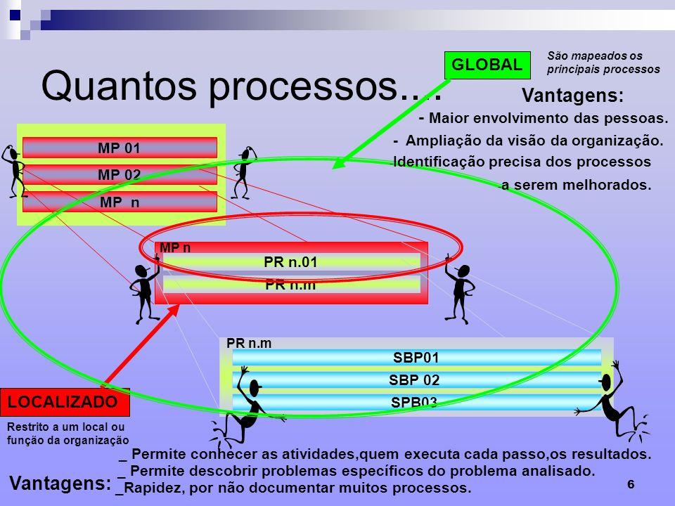 6 Quantos processos.... MP 01 MP 02 MP n PR n.01 PR n.m MP n SBP01 PR n.m SBP 02 SPB03 LOCALIZADO GLOBAL São mapeados os principais processos Vantagen