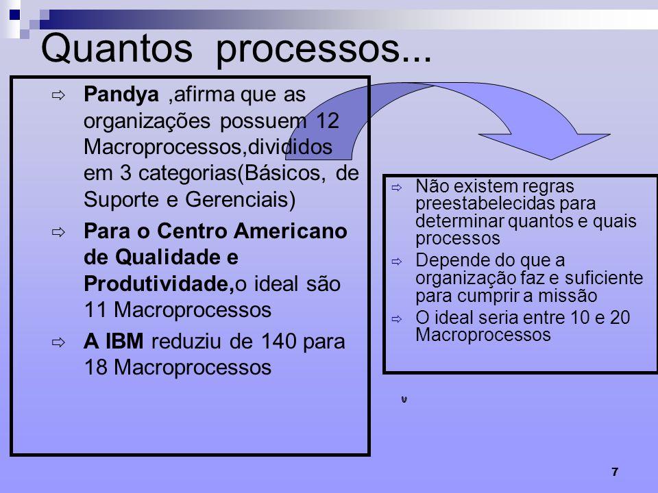 7 Quantos processos... Pandya,afirma que as organizações possuem 12 Macroprocessos,divididos em 3 categorias(Básicos, de Suporte e Gerenciais) Para o