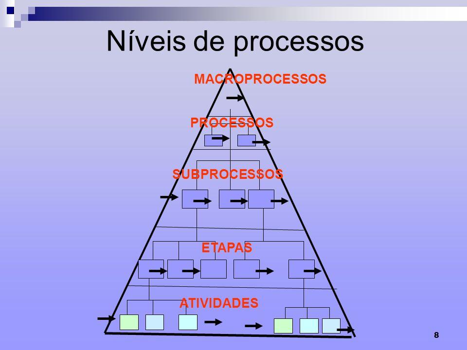 8 Níveis de processos ATIVIDADES ETAPAS SUBPROCESSOS PROCESSOS MACROPROCESSOS