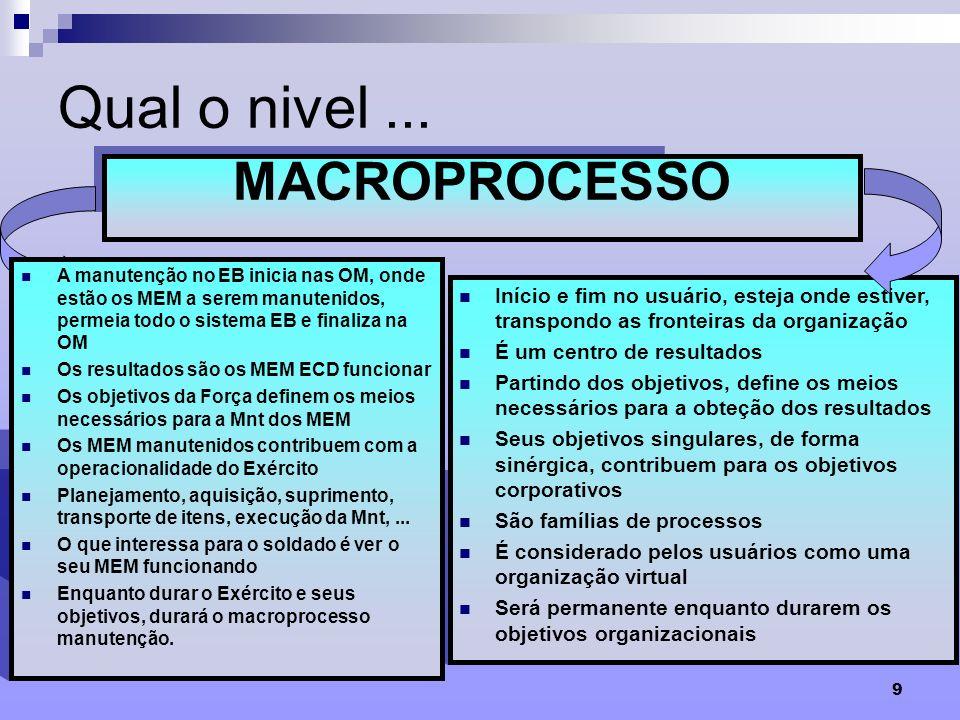 9 Qual o nivel... Conjunto de processos que se inter-relacionam, fundamentais no desempenho da missão da organização e no atendimento das expectativas