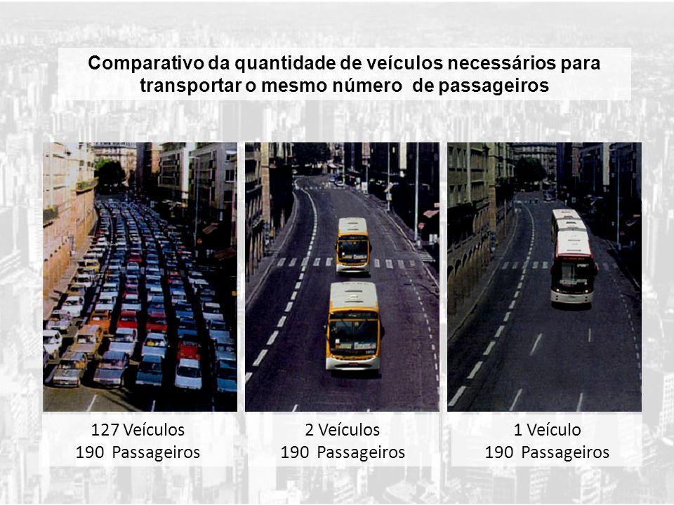127 Veículos 190 Passageiros Comparativo da quantidade de veículos necessários para transportar o mesmo número de passageiros 2 Veículos 190 Passageir