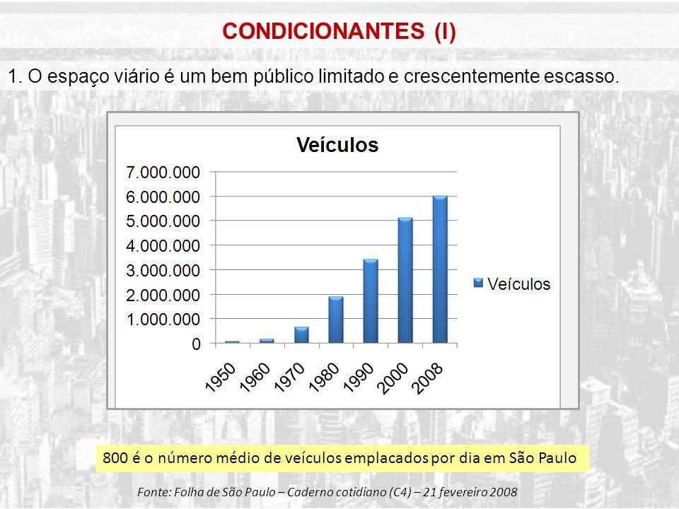 CONDICIONANTES (l) 1. O espaço viário é um bem público limitado e crescentemente escasso. Fonte: Folha de São Paulo – Caderno cotidiano (C4) – 21 feve