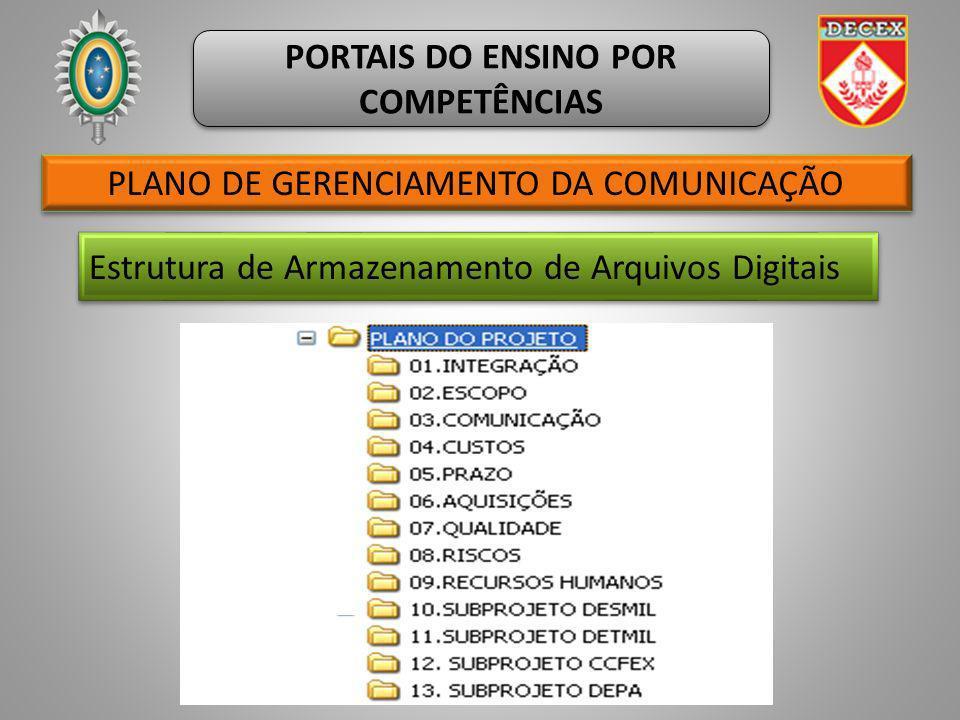PLANO DE GERENCIAMENTO DA COMUNICAÇÃO PORTAIS DO ENSINO POR COMPETÊNCIAS Estrutura de Armazenamento de Arquivos Digitais x