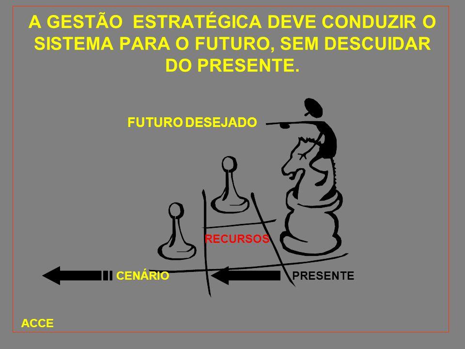A GESTÃO ESTRATÉGICA DEVE CONDUZIR O SISTEMA PARA O FUTURO, SEM DESCUIDAR DO PRESENTE. FUTURO DESEJADO PRESENTE RECURSOS CENÁRIO ACCE