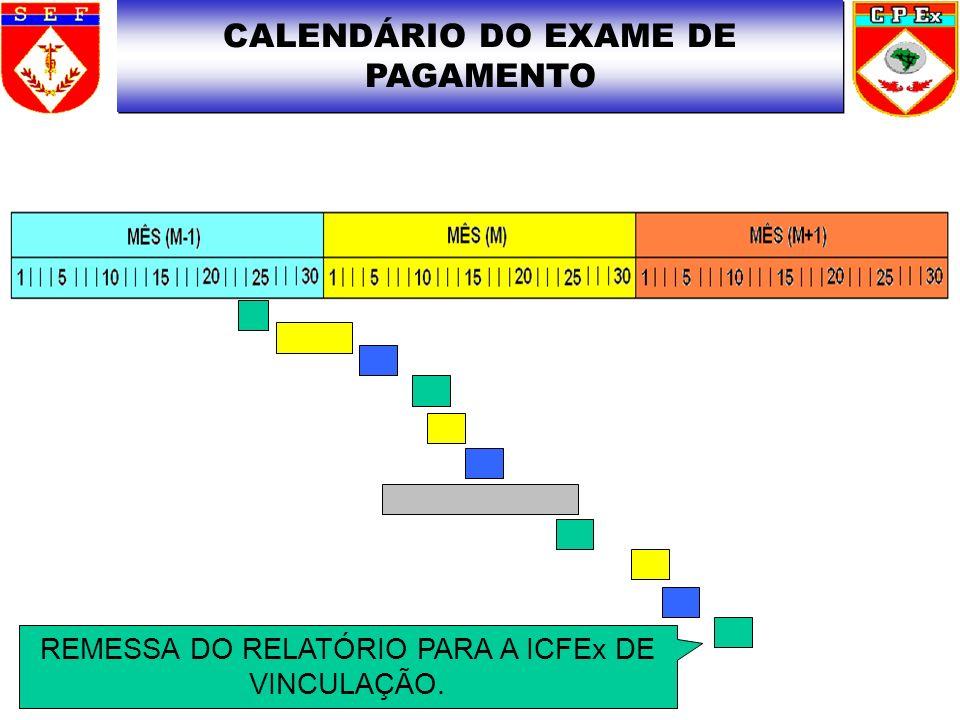 CALENDÁRIO DO EXAME DE PAGAMENTO REMESSA DO RELATÓRIO PARA A ICFEx DE VINCULAÇÃO.