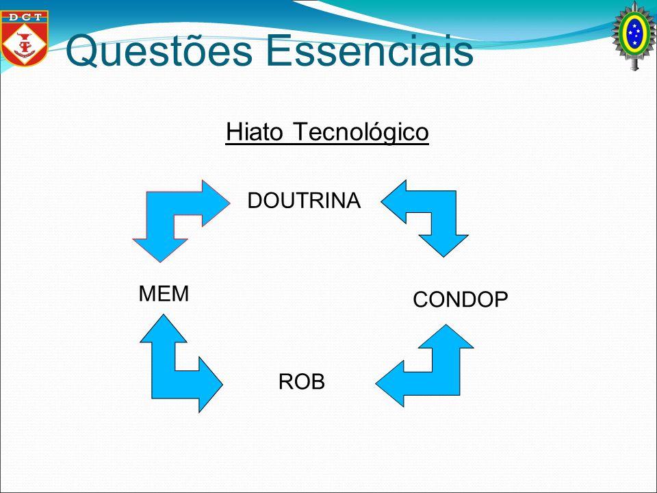 Questões Essenciais Hiato Tecnológico DOUTRINA CONDOP ROB MEM