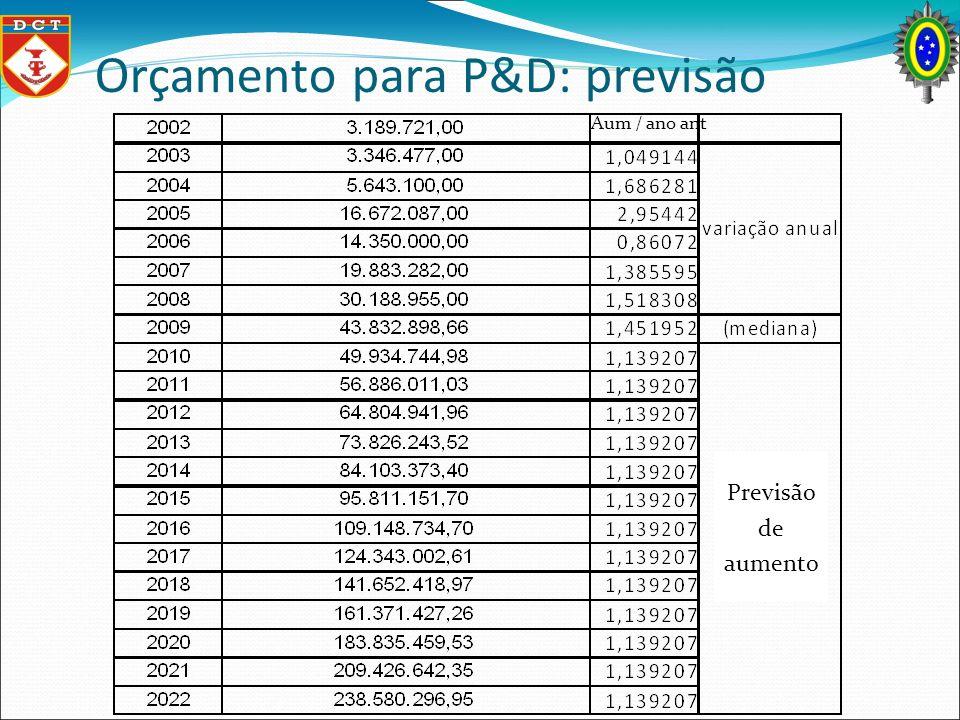 Orçamento para P&D: previsão Aum / ano ant Previsão de aumento