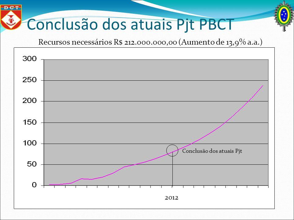 Conclusão dos atuais Pjt PBCT Conclusão dos atuais Pjt Recursos necessários R$ 212.000.000,00 (Aumento de 13,9% a.a.) 2012
