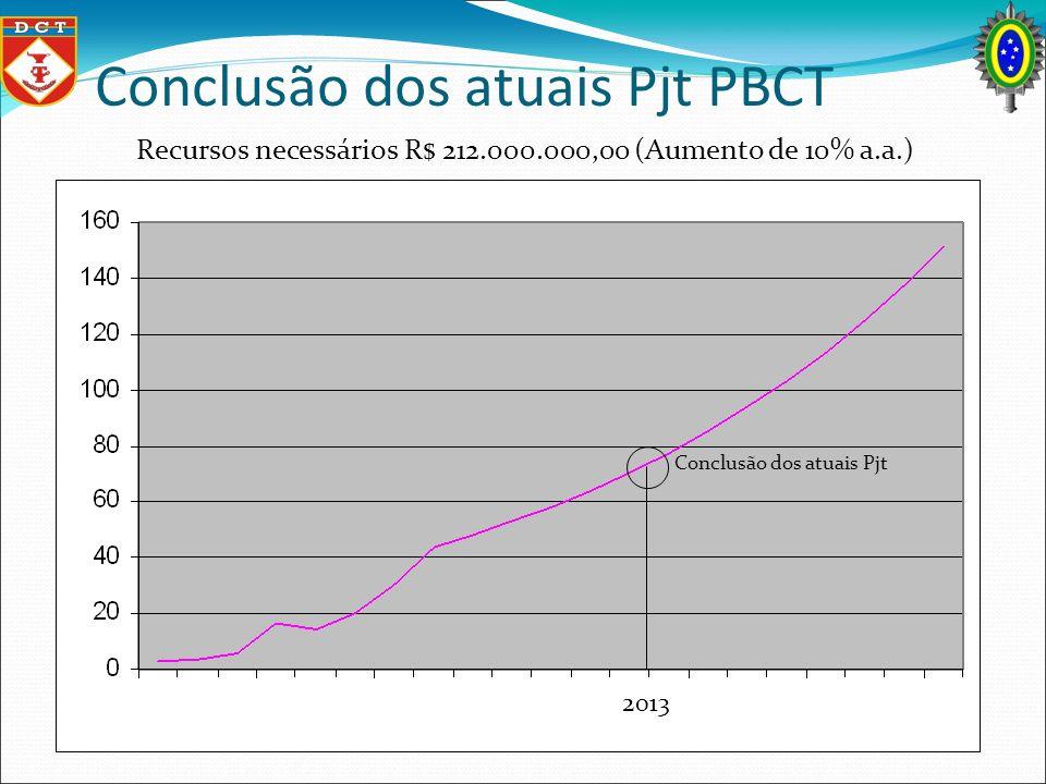 Conclusão dos atuais Pjt PBCT Conclusão dos atuais Pjt Recursos necessários R$ 212.000.000,00 (Aumento de 10% a.a.) 2013