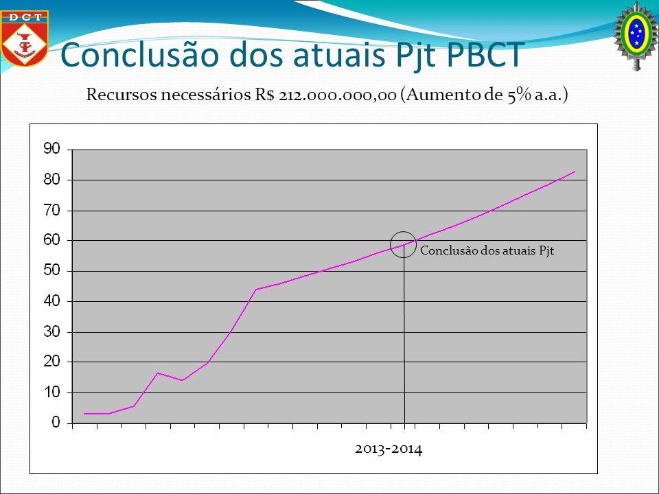 Conclusão dos atuais Pjt PBCT Conclusão dos atuais Pjt Recursos necessários R$ 212.000.000,00 (Aumento de 5% a.a.) 2013-2014