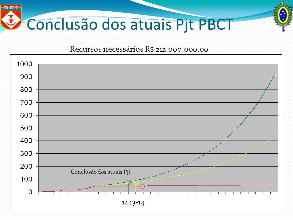 Conclusão dos atuais Pjt PBCT Conclusão dos atuais Pjt Recursos necessários R$ 212.000.000,00 12 13-14