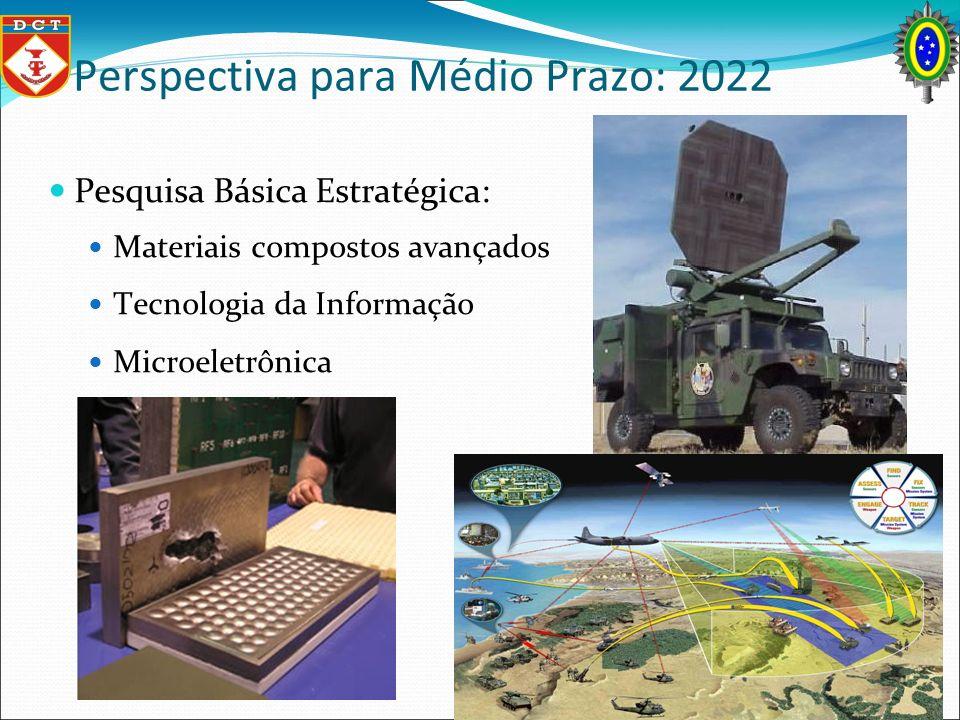 Perspectiva para Médio Prazo: 2022 Pesquisa Básica Estratégica: Materiais compostos avançados Tecnologia da Informação Microeletrônica