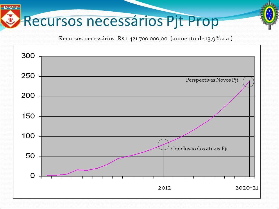 Recursos necessários Pjt Prop Conclusão dos atuais Pjt Perspectivas Novos Pjt Recursos necessários: R$ 1.421.700.000,00 (aumento de 13,9% a.a.) 2012 2