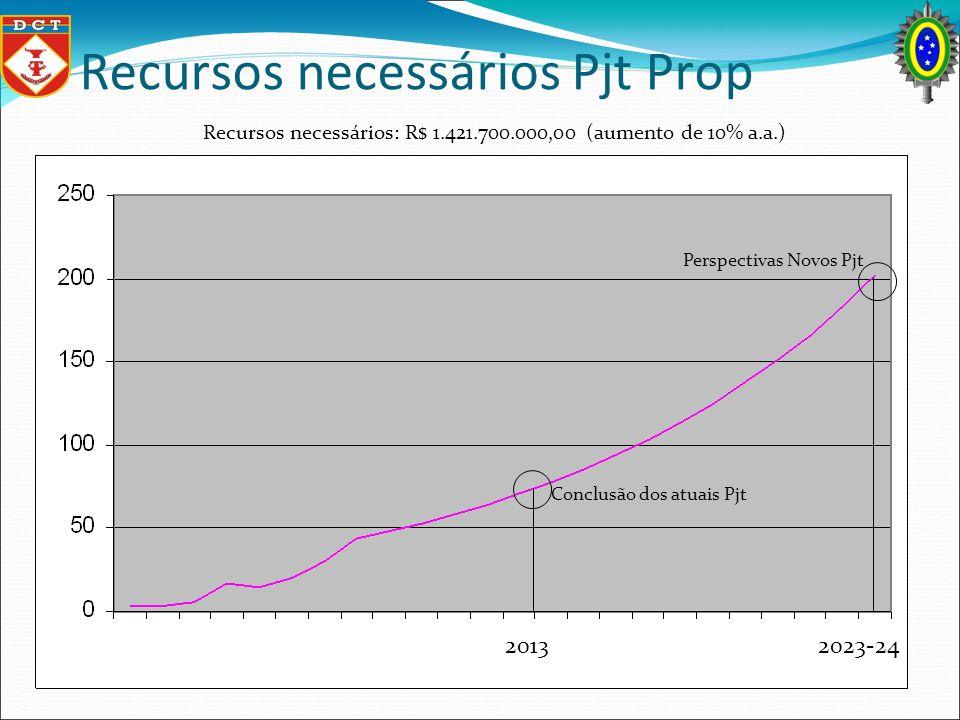 Recursos necessários Pjt Prop Conclusão dos atuais Pjt Perspectivas Novos Pjt Recursos necessários: R$ 1.421.700.000,00 (aumento de 10% a.a.) 2013 202
