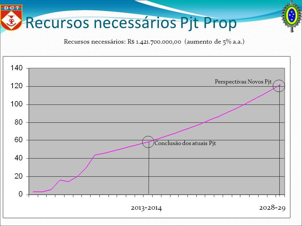 Recursos necessários Pjt Prop Conclusão dos atuais Pjt Perspectivas Novos Pjt Recursos necessários: R$ 1.421.700.000,00 (aumento de 5% a.a.) 2013-2014