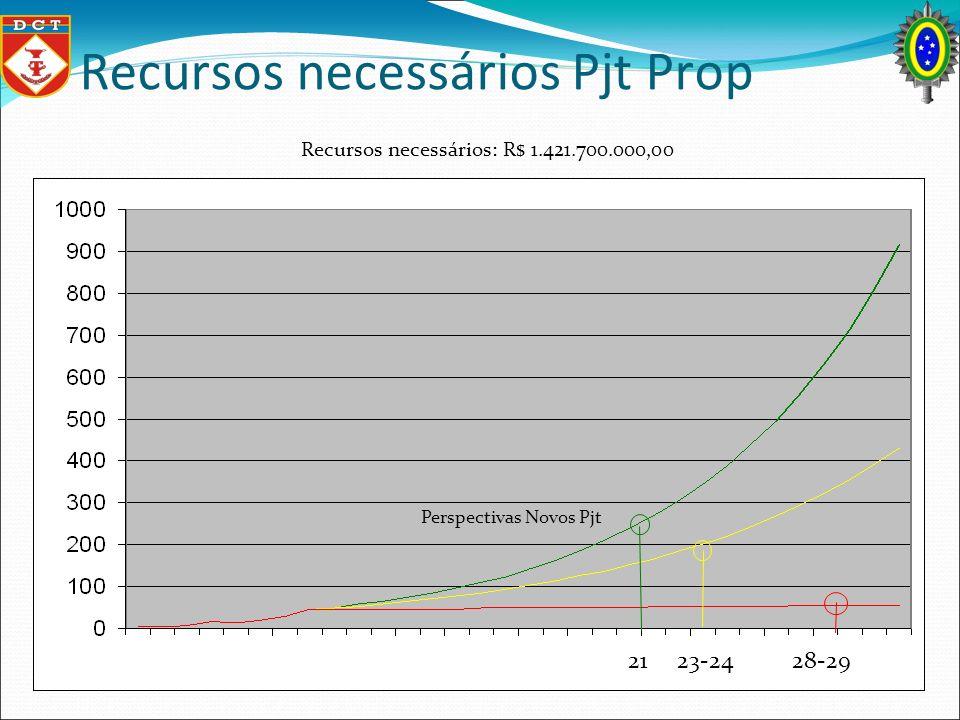 Recursos necessários Pjt Prop Perspectivas Novos Pjt Recursos necessários: R$ 1.421.700.000,00 21 23-24 28-29
