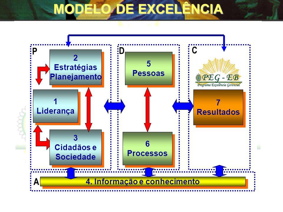Fundamentos da Melhoria da Gestão -Visão Sistêmica -Excelência dirigida ao usuário/cliente -Gestão Participativa -Gestão Baseada em Processos -Valoriz