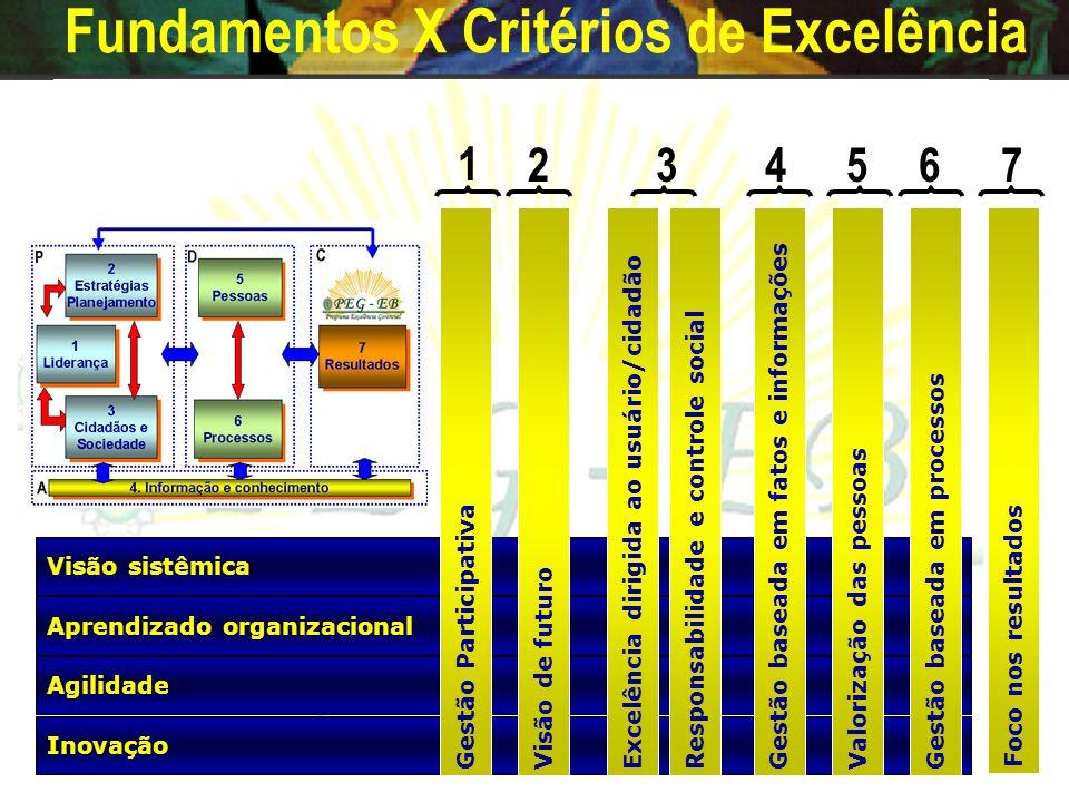 7 Resultados 7 Resultados 4. Informação e conhecimento 1 Liderança 1 Liderança 2 Estratégias Planejamento 2 Estratégias Planejamento 3 Cidadãos e Soci