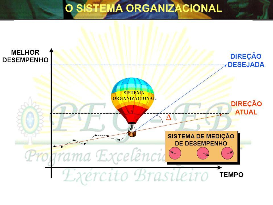 Início Seleção dos Avaliadores Descrição do perfil da organização Planejamento da Auto-avaliação Perfil 1 VISUALIZAR A ORGANIZAÇÃO COMO UM SISTEMA E N