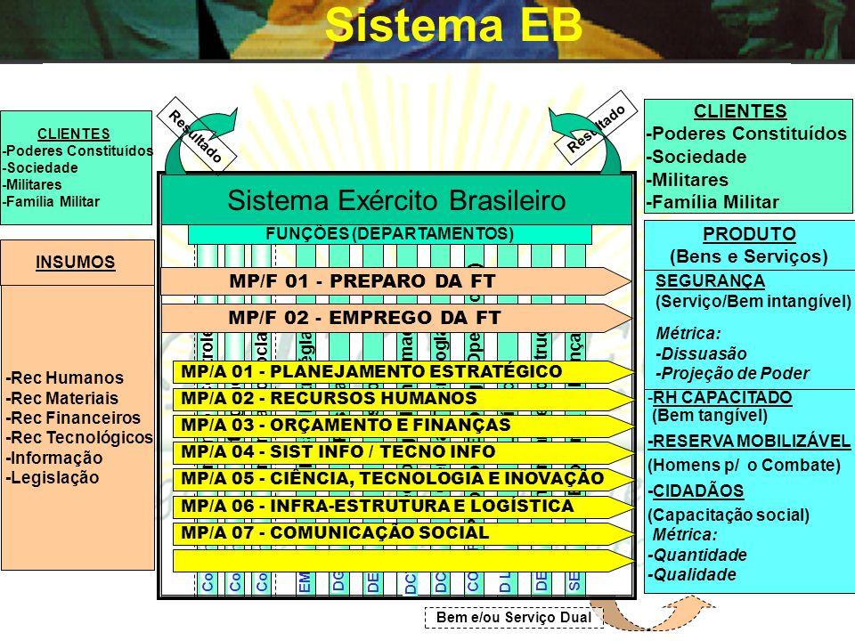 Clientes, insumos e produtos EB CLIENTES -Poderes Constitucionais -Sociedade -Militares -Família Militar INSUMOS -Rec Humanos -Rec Materiais -Rec Fina