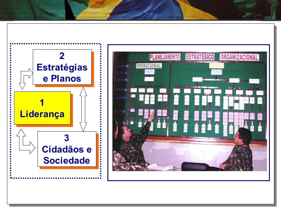 1 Liderança 1 Liderança 2 Estratégias e Planos 2 Estratégias e Planos 3 Cidadãos e Sociedade 3 Cidadãos e Sociedade Este bloco representa o PLANEJAMEN