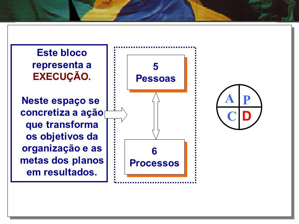 1 Liderança 1 Liderança 2 Estratégias e Planos 2 Estratégias e Planos 3 Cidadãos e Sociedade 3 Cidadãos e Sociedade
