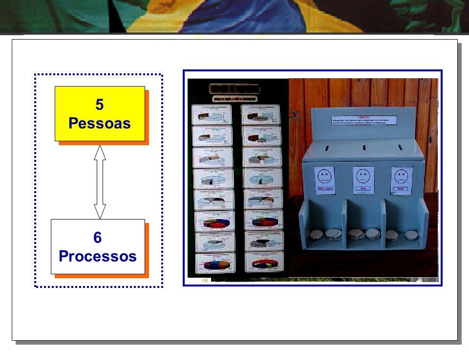 6 Processos 6 Processos 5 Pessoas 5 Pessoas Este bloco representa a EXECUÇÃO. Neste espaço se concretiza a ação que transforma os objetivos da organiz