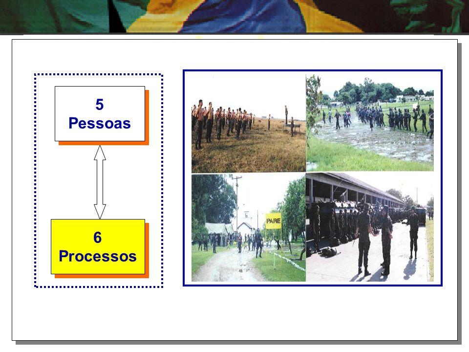 6 Processos 6 Processos 5 Pessoas 5 Pessoas