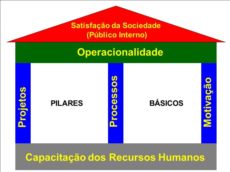PERFIL DA ORGANIZAÇÃO FORNECEDORES CLIENTES Capital Matéria-prima Tecnologia Recursos Humanos INSUMOS Produtos/Serviços PROCESSOS DE APOIO PROCESSOS FINALÍSTICOS Feedback Energia SAÍDAS Produtos/Serviços CONCORRENTES INFLUÊNCIAS AMBIENTAIS GERAIS; (Governo, Economia, Cultura, Meio ambiente) INFLUÊNCIAS AMBIENTAIS GERAIS; (Governo, Economia, Cultura, Meio ambiente) GERENCIAMENTO MISSÃO, VISÃO DE FUTURO E VALORES