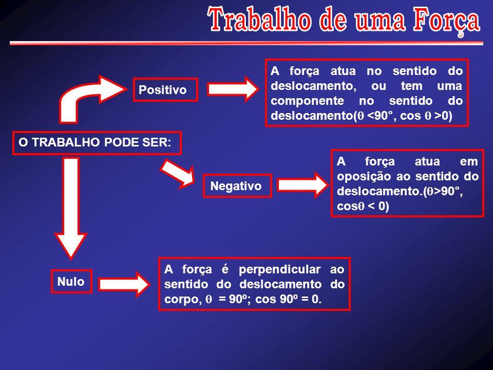 O TRABALHO PODE SER: Positivo A força atua no sentido do deslocamento, ou tem uma componente no sentido do deslocamento( 0) Negativo A força atua em o