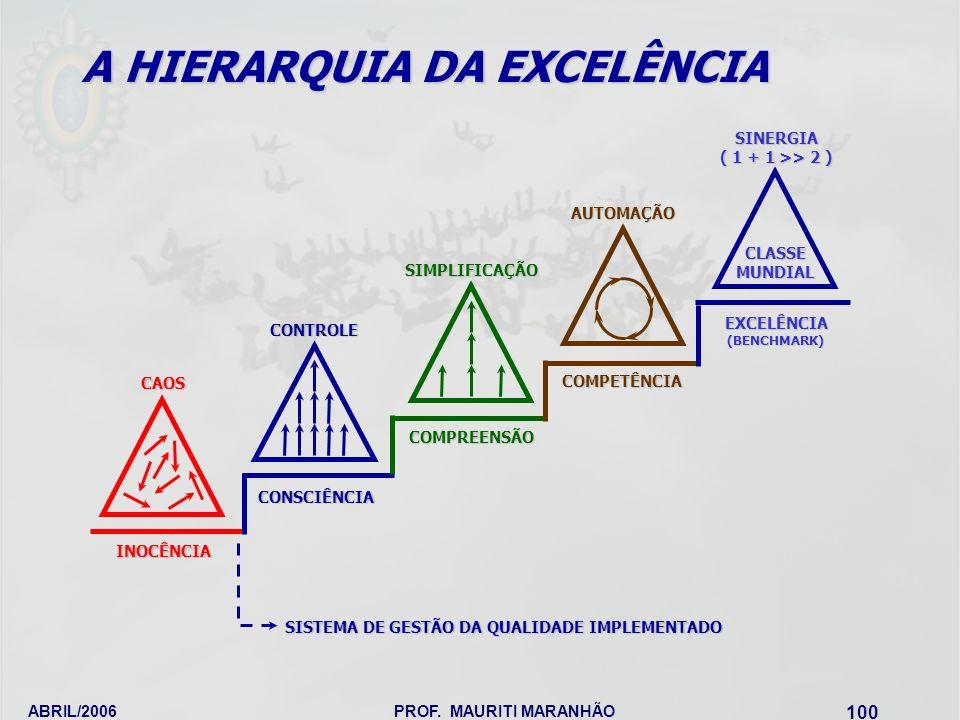 ABRIL/2006PROF. MAURITI MARANHÃO 100 CLASSEMUNDIAL EXCELÊNCIA(BENCHMARK)SINERGIA ( 1 + 1 >> 2 ) COMPETÊNCIAAUTOMAÇÃO SIMPLIFICAÇÃOCOMPREENSÃO CAOSINOC
