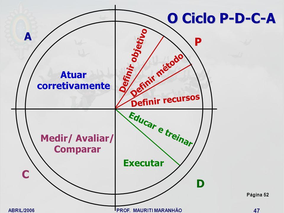 ABRIL/2006PROF. MAURITI MARANHÃO 47 O Ciclo P-D-C-A Atuar corretivamente Definir objetivo Definir método Definir recursos Educar e treinar Executar Me