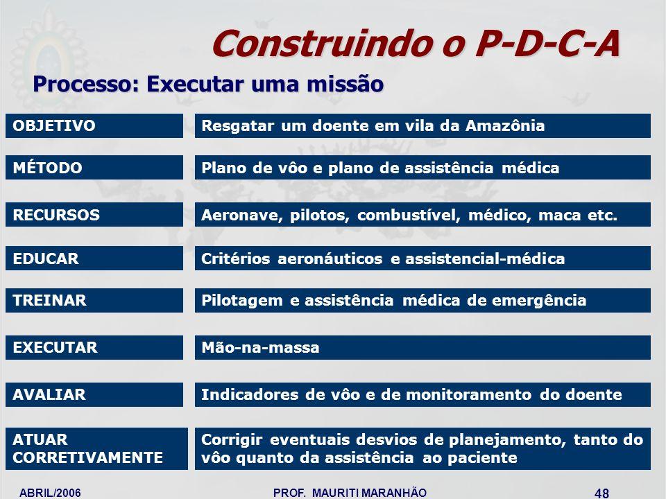 ABRIL/2006PROF. MAURITI MARANHÃO 48 Construindo o P-D-C-A OBJETIVO Processo: Executar uma missão Resgatar um doente em vila da Amazônia MÉTODOPlano de