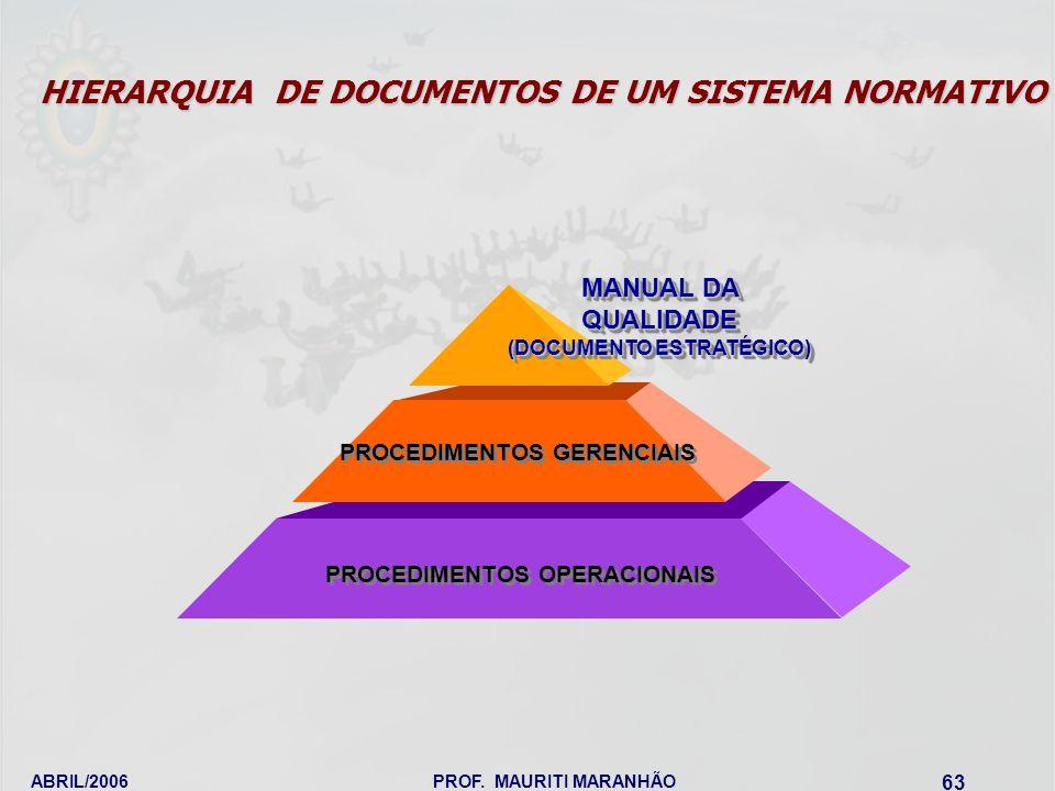 ABRIL/2006PROF. MAURITI MARANHÃO 63 HIERARQUIA DE DOCUMENTOS DE UM SISTEMA NORMATIVO MANUAL DA QUALIDADE (DOCUMENTO ESTRATÉGICO) PROCEDIMENTOS OPERACI