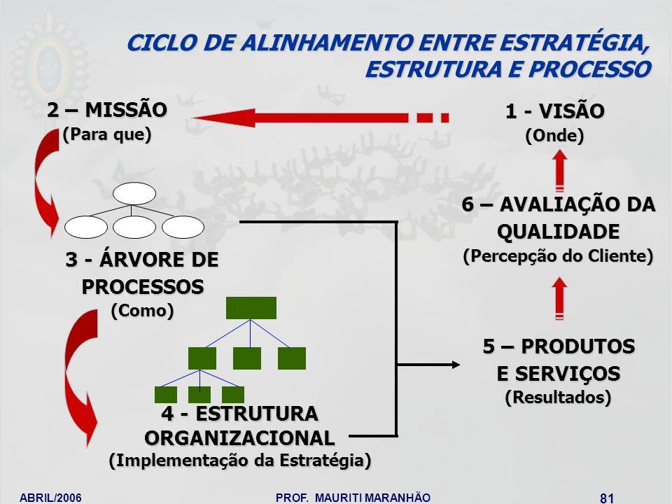 ABRIL/2006PROF. MAURITI MARANHÃO 81 4 - ESTRUTURA ORGANIZACIONAL (Implementação da Estratégia) 3 - ÁRVORE DE PROCESSOS (Como) CICLO DE ALINHAMENTO ENT