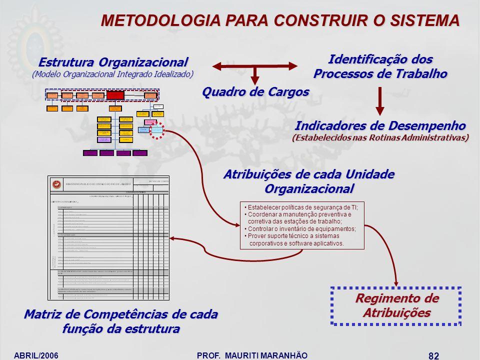 ABRIL/2006PROF. MAURITI MARANHÃO 82 METODOLOGIA PARA CONSTRUIR O SISTEMA Estrutura Organizacional (Modelo Organizacional Integrado Idealizado) Matriz