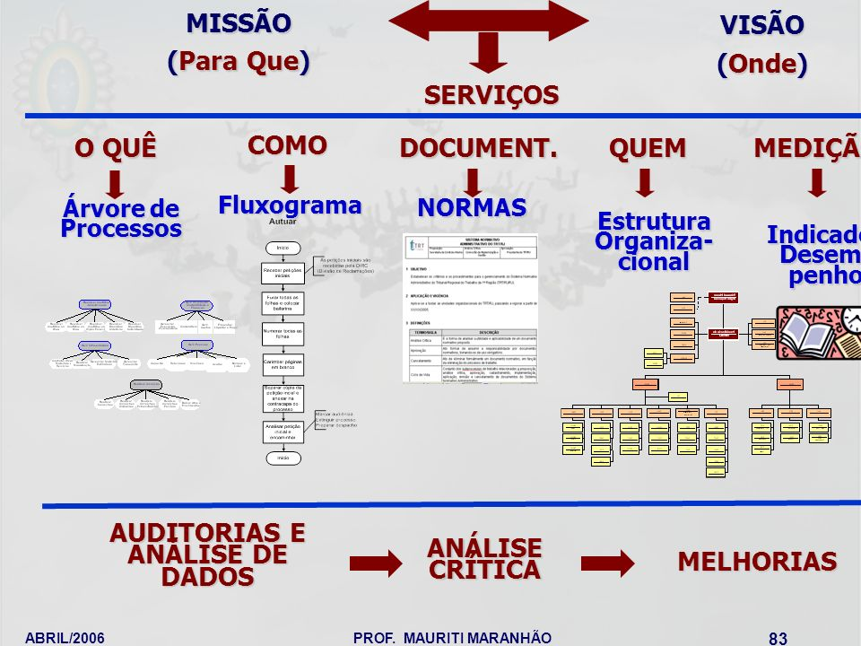ABRIL/2006PROF. MAURITI MARANHÃO 83 O QUÊ Árvore de Processos COMO Fluxograma QUEM Estrutura Organiza- cional MISSÃO (Para Que) VISÃO (Onde) SERVIÇOS