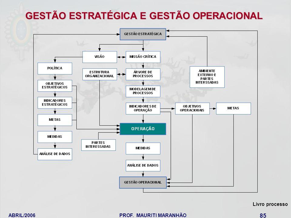 ABRIL/2006PROF. MAURITI MARANHÃO 85 Livro processo GESTÃO ESTRATÉGICA E GESTÃO OPERACIONAL