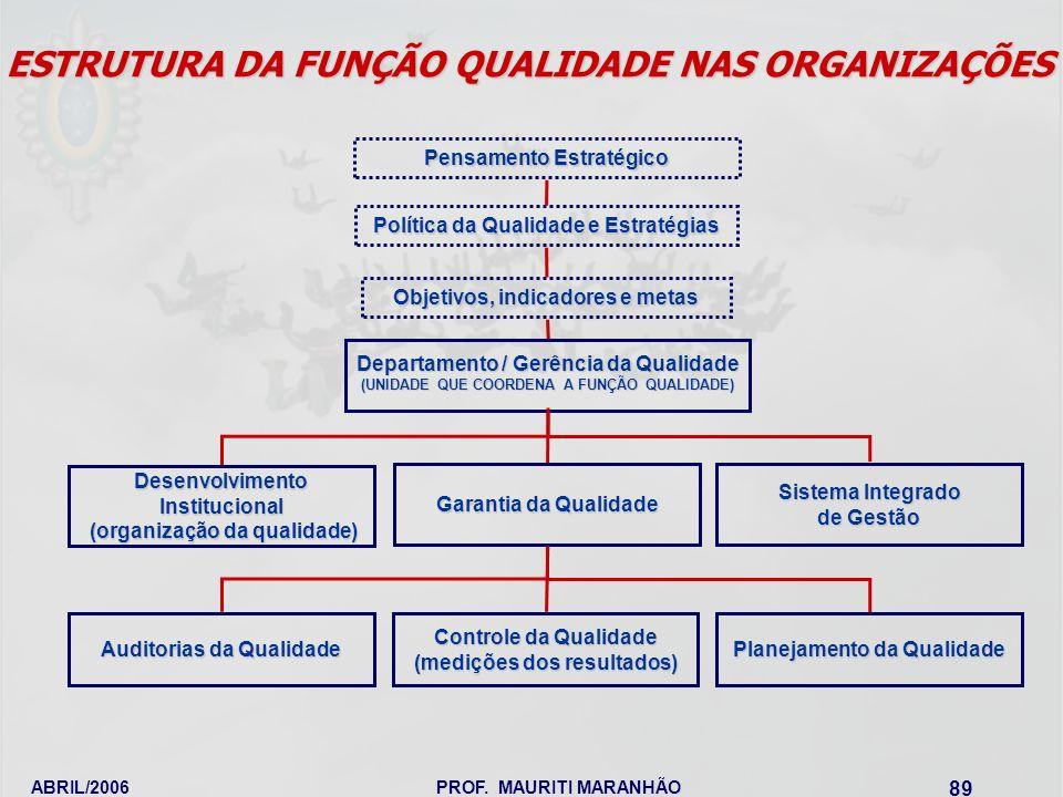 ABRIL/2006PROF. MAURITI MARANHÃO 89 ESTRUTURA DA FUNÇÃO QUALIDADE NAS ORGANIZAÇÕES Pensamento Estratégico Política da Qualidade e Estratégias Objetivo
