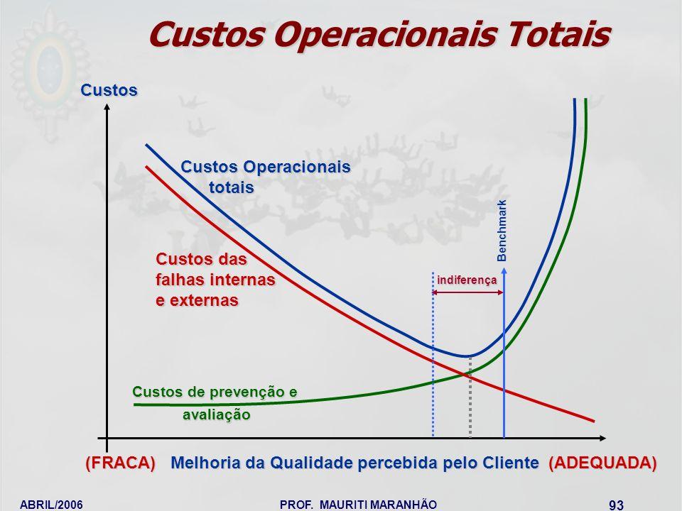 ABRIL/2006PROF. MAURITI MARANHÃO 93 Custos Operacionais Totais Custos (FRACA) Melhoria da Qualidade percebida pelo Cliente (ADEQUADA) indiferença Benc