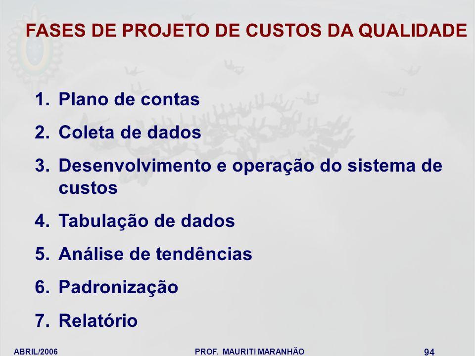 ABRIL/2006PROF. MAURITI MARANHÃO 94 1.Plano de contas 2.Coleta de dados 3.Desenvolvimento e operação do sistema de custos 4.Tabulação de dados 5.Análi