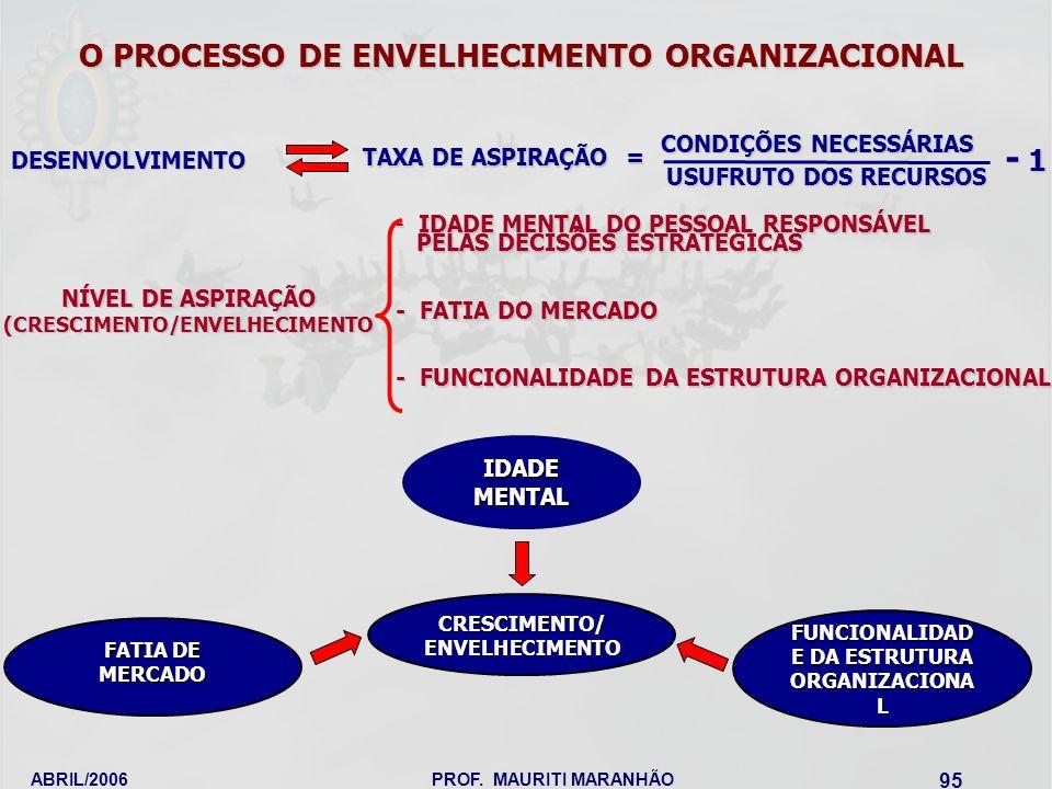 ABRIL/2006PROF. MAURITI MARANHÃO 95 O PROCESSO DE ENVELHECIMENTO ORGANIZACIONAL DESENVOLVIMENTO TAXA DE ASPIRAÇÃO = - IDADE MENTAL DO PESSOAL RESPONSÁ