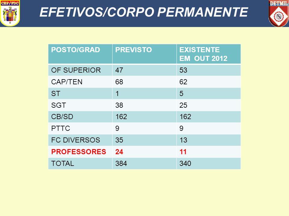 EFETIVOS/CORPO PERMANENTE POSTO/GRADPREVISTOEXISTENTE EM OUT 2012 OF SUPERIOR4753 CAP/TEN6862 ST15 SGT3825 CB/SD162 PTTC99 FC DIVERSOS3513 PROFESSORES