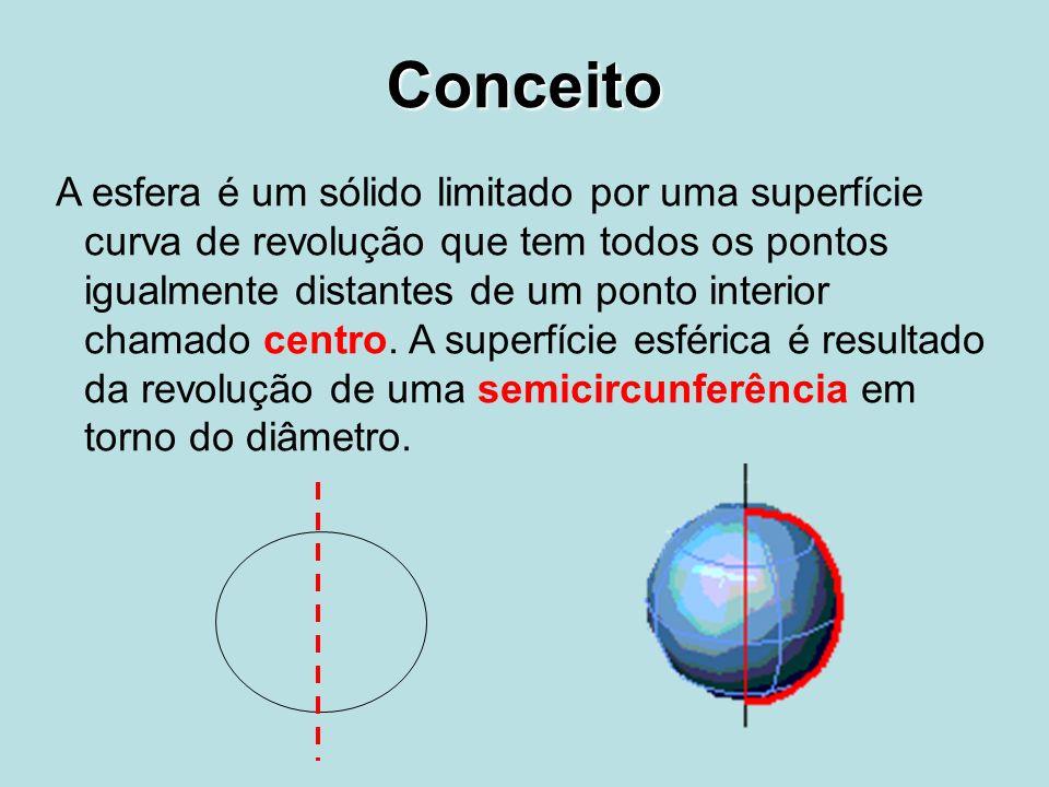 Conceito A esfera é um sólido limitado por uma superfície curva de revolução que tem todos os pontos igualmente distantes de um ponto interior chamado